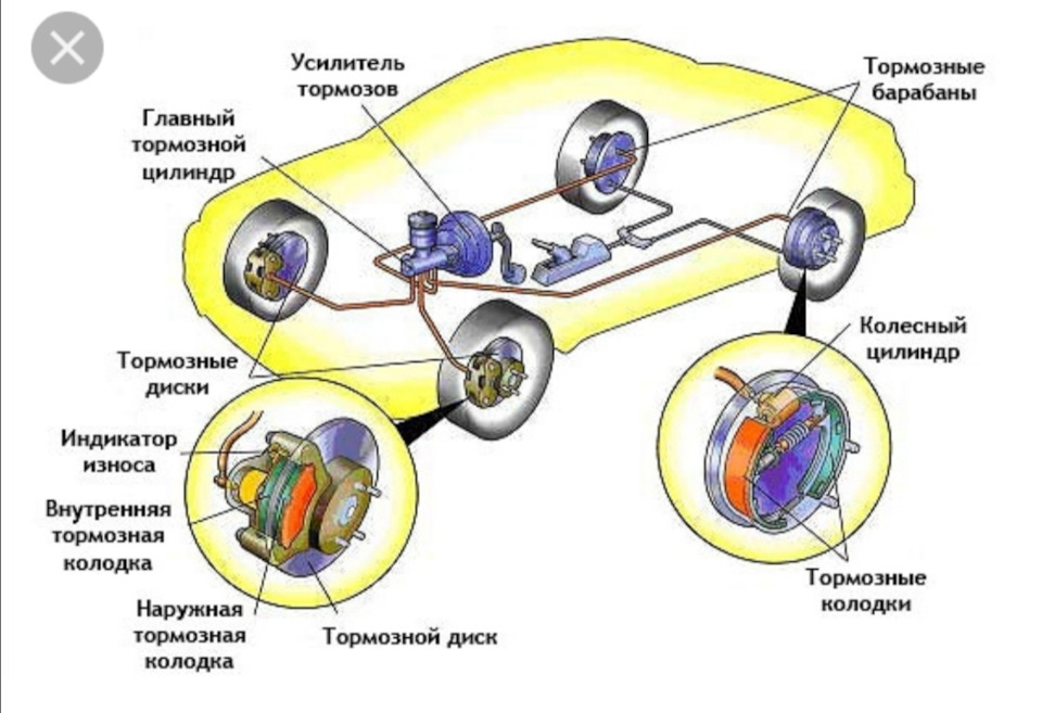 Экспертиза тормозной системы